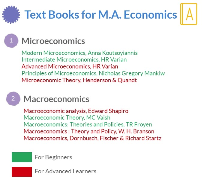 Best Textbooks for M.A. Economics