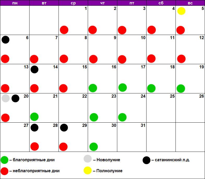 Лунный календарь для пилинга июль 2020