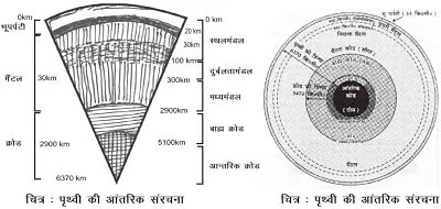Class 11 Geography chapter 3 Interior of The Earth Notes in Hindi