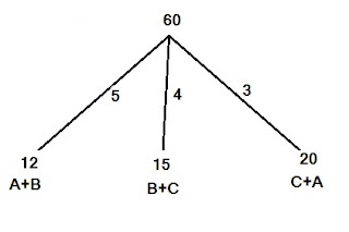 A और B , B और C तथा C और A किसी कार्य को क्रमशा 12 , 15 और 20 दिन में पूरा कर लेते हैं तो बताइए तीनों मिलकर उसे कितने दिन में पूरा कर लेंगे?