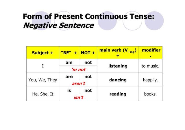 ตัวอย่าง Present continuous tense