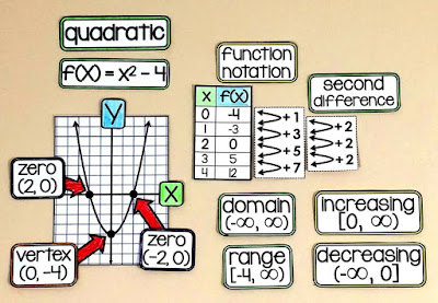 Quadratic functions on an Algebra 1 Word Wall