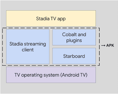 A simplified view of our architecture on Android TV