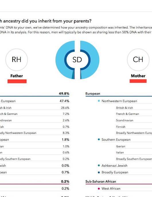 DNA Inheritance Report