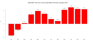 Real GDP Year-over-Year Growth Rate, Forecast, Canada, 2016