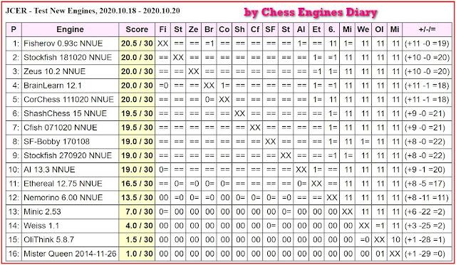JCER Tournament 2020 - Page 13 2020.10.18.TestNewEngines
