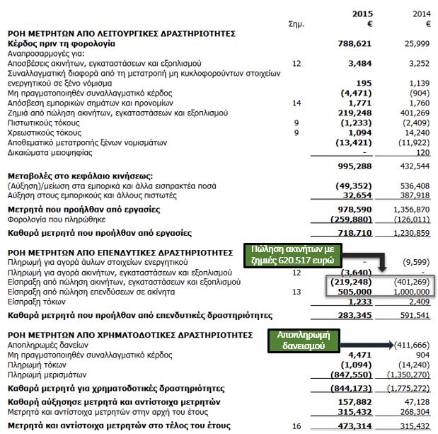 38118e88c0 Το 2014 και 2015 πωλούνται τα ακίνητα με συνολική ζημιά 620.517 ευρώ.  Αποπληρώνεται ο τραπεζικός δανεισμός και από αυτή τη χρονιά αρχίζει η  θυγατρική να ...