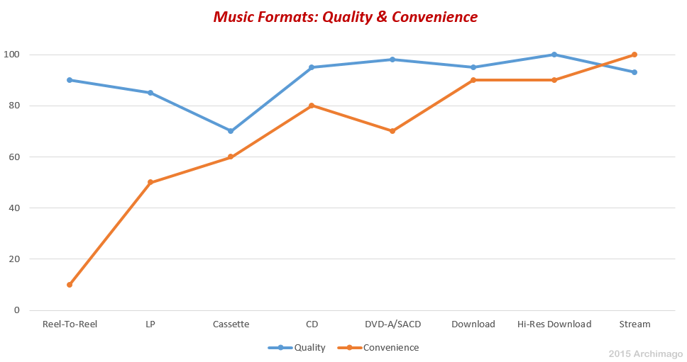 Archimago's Musings: MUSINGS: Audio Quality, The Various