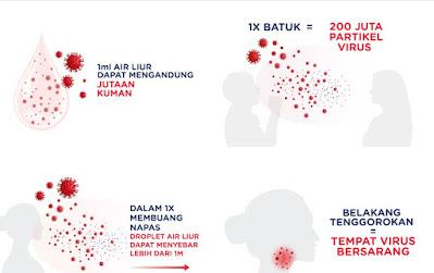 Pepsodent Active Defense Mouthwash Terbukti In Vitro Lawan Virus Corona Kurangi SARS-CoV-2 Nurul Sufitri Travel Health Lifestyle Blog Review