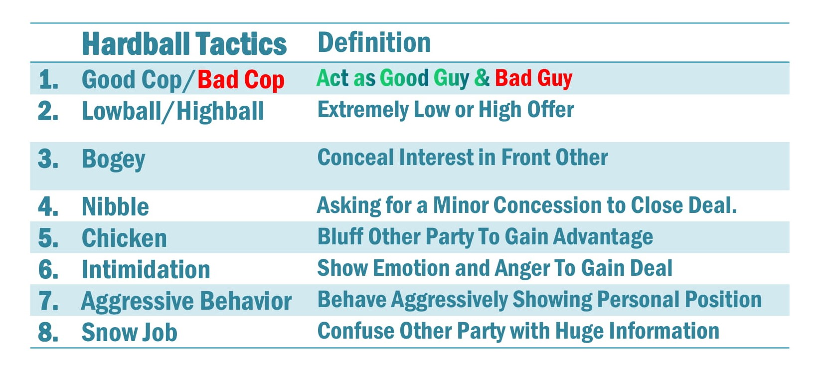 Hardball Tactics Examples-The 8 Typical Hardball Tactics in Negotiation