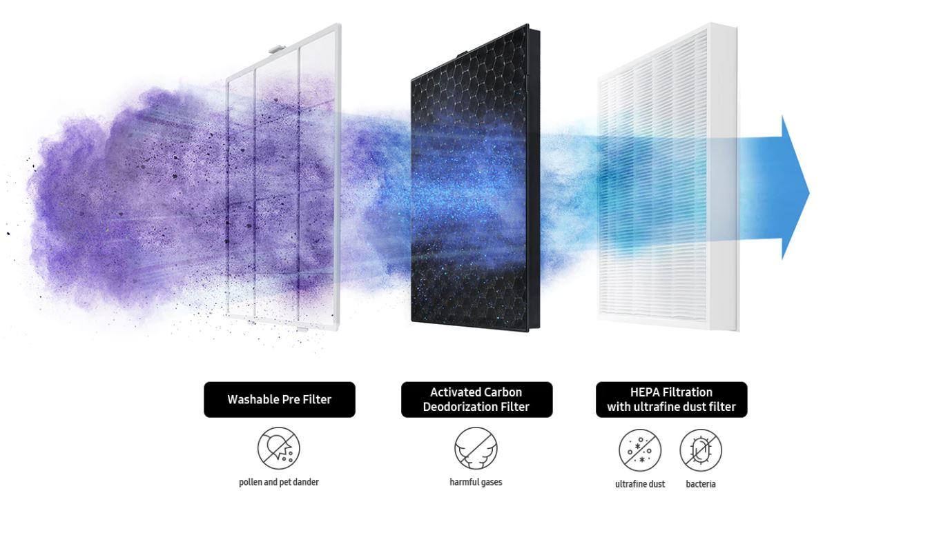 Hirup Udara Bersih dan Hilangkan 99.97% Pencemaran Dalam Rumah dengan Samsung Smart Air Purifier