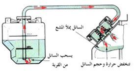 غطاء الردتير عند اطفاء المحرك وبروده السائل