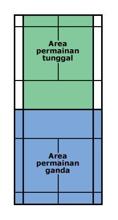 Aturan Main Bulu Tangkis : aturan, tangkis, Bulutangkis:, Aturan, Permainan, Dalam, Bulutangkis