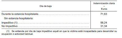 Cuantias indemnizaciones del ano 2013