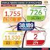 Hari ini 1,755 kes, Rekod lama dipecah, Sabah paling tinggi