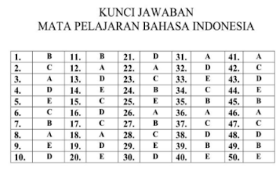 Kunci Jawaban Latihan Soal Ujian Nasional Bahasa Indonesia SMA Program IPS