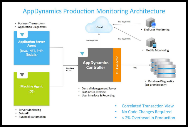 AppDyanamics Architecture