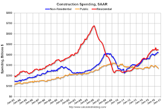 Construction Spending declined in August