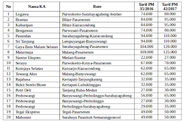 Daftar KA Ekonomi yang Naik Harga Tiketnya per 1 Januari 2018
