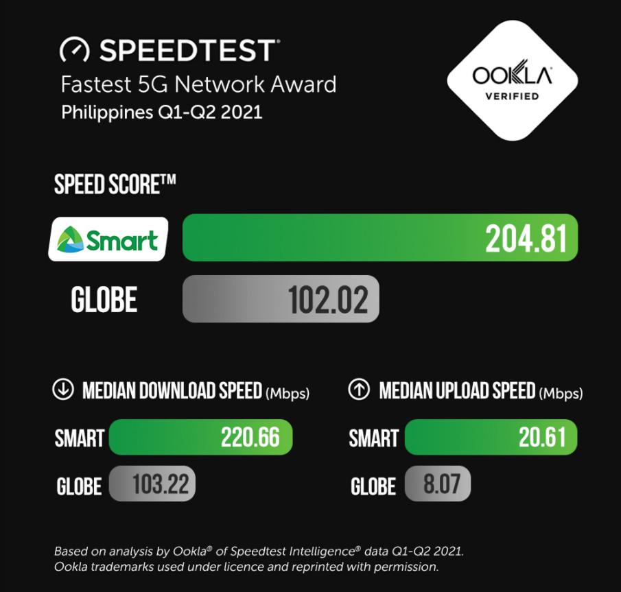 Smart 5G vs Globe 5G, Fastest 5G Network in the Philippines, Smart 5G