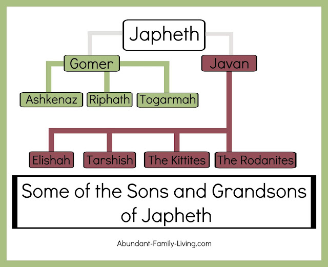 Some of the Sons and Grandsons of Japheth