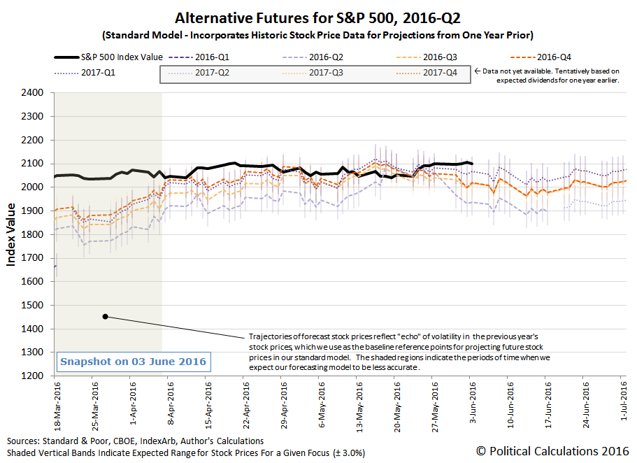 Alternative Futures - S&P 500 - 2016Q2 - Standard Model - Snapshot on 2016-06-03