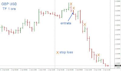 Quando il trading intraday non è solo scalping: esempio su Sterlina 1