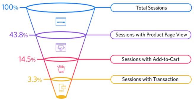 Conversion funnel in e-Commerce