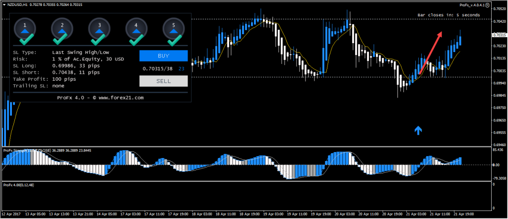 Profx 4.0 forex trading strategy