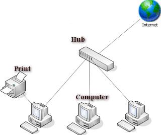 pengertian topologi jaringan nirkabel