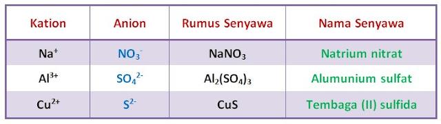 tatanama senyawa ionik