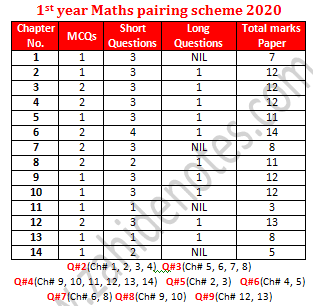 1st year mathematics paper scheme 2020 Lahore board
