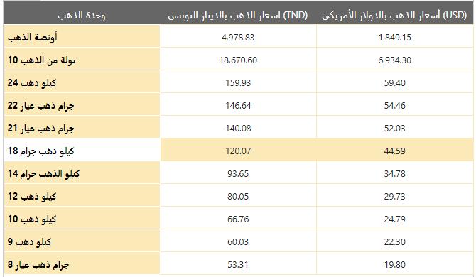 أسعار الذهب يوم السبت 09 يناير 2021 في تونس بالدينار التونسي (TND)