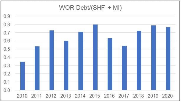 WOR Debt Equity