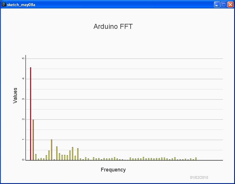Arduino Zero Fft: Lcd shelvin elektronik ausprobiert und