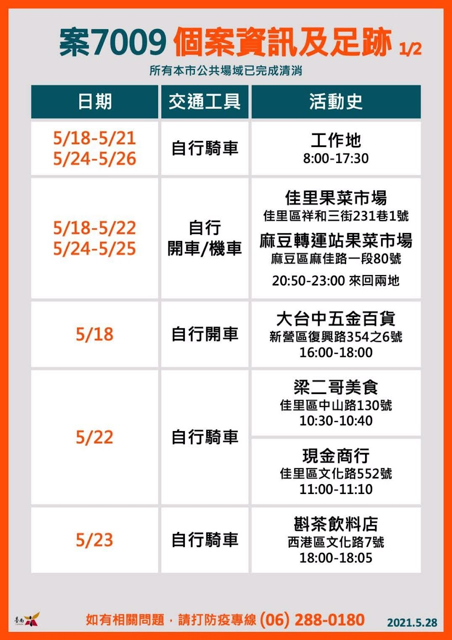 5/28台南新增6例確診者情形、足跡|西港、白河兩家庭群聚|皆因接觸新北確診者