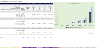 DCF Analysis for equipment rental business and visualization