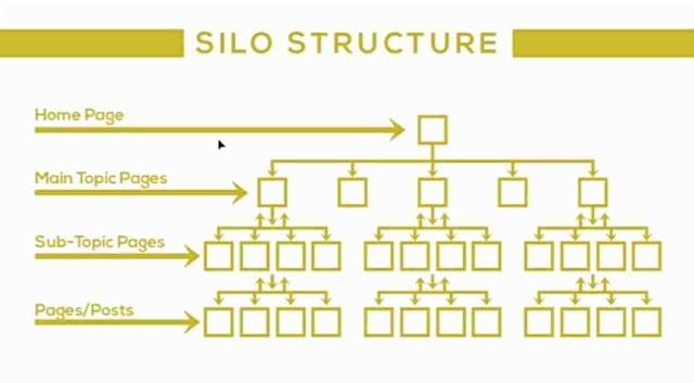 SILO Structure কি
