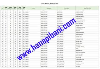 Download Kode Wilayah untuk Input Data EMIS Madrasah Se-Indonesia