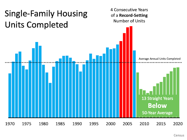 6 Simple Graphs Proving This Is Nothing Like Last Time