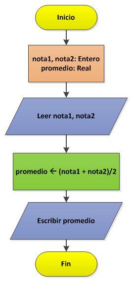 Diagrama flujo tipo datos variables curso de java algoritmos y 1234567891011121314151617181920212223package ejemplos import javaxswingptionpane public class clspromedio public static ccuart Image collections