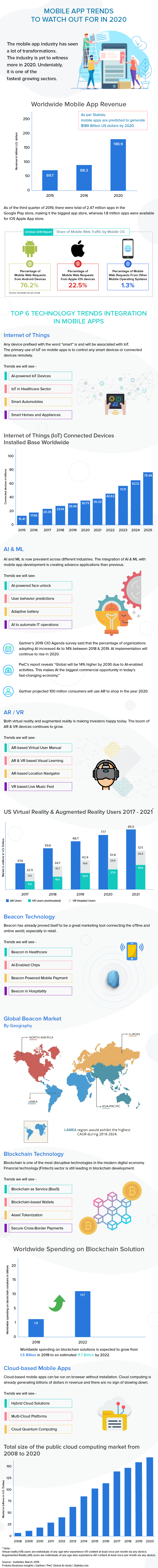 Mobile App Trends To Watch Out For in 2020 #infographic