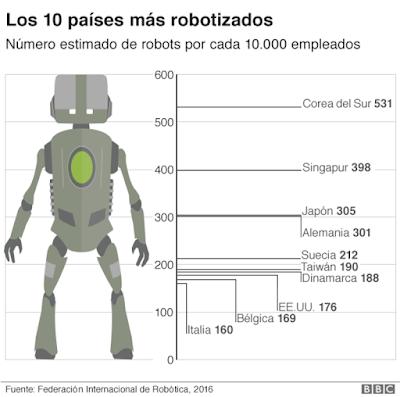 3. CUIDADO trabajo sustituido ROBOT
