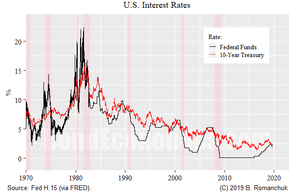 Chart: U.S. Interest Rates