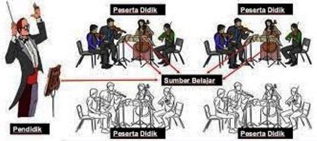 Mementaskan Orkestra Pembelajaran Di Ruang Kelas