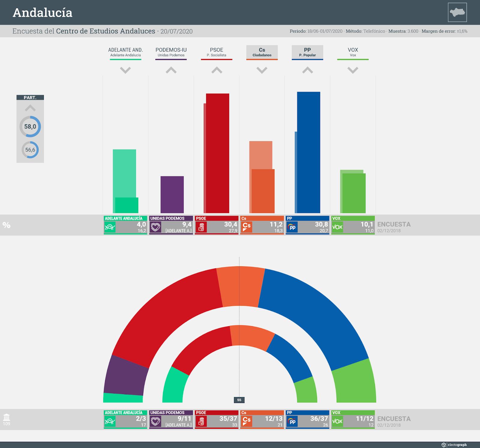 Gráfico de la encuesta para elecciones autonómicas en Andalucía realizada por el Centro de Estudios Andaluces e Invest Group, 20 de julio de 2020