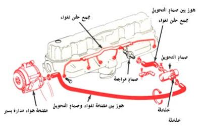 اجزاء نظام حقن الهواء