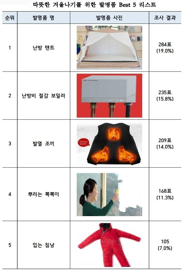 특허청, 2019년 12월 이달의 발명품으로 난방 텐트 선정
