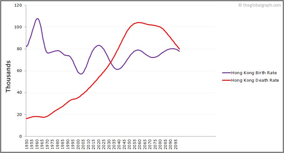 Hong Kong  Birth and Death Rate