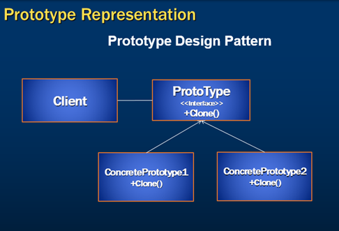 prototype pattern c#